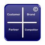 """Metoden """"Four Quadrant Assessment"""" används för målgruppsanalys i sociala medier"""